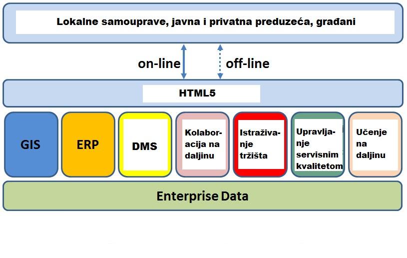 Info Management d.o.o. portfolio